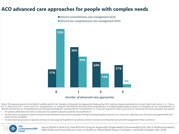 Aco Advanced Care Approaches For People With Complex Needs Commonwealth Fund