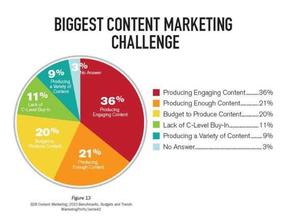 Being aware of the problems faced in social content, helps us know the areas to be focused on.