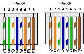 T568A and T568B | Comms InfoZone