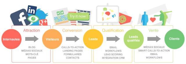 processus generation de leads