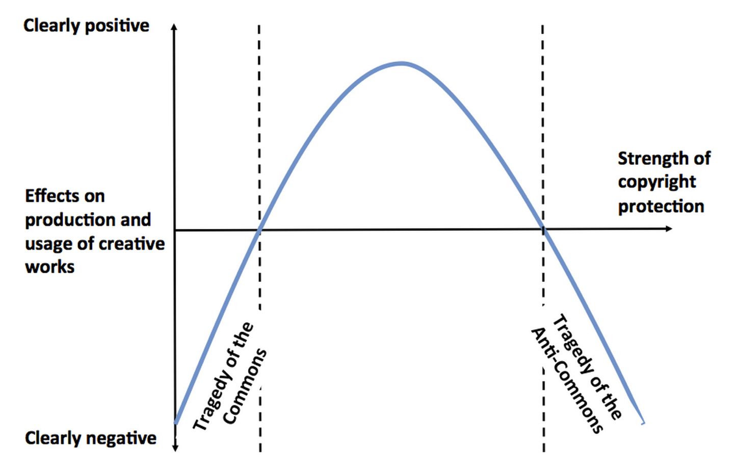 copyright_extremism_curve