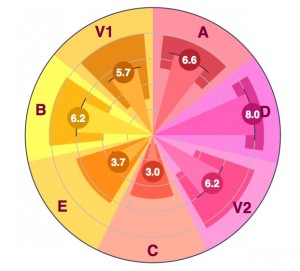 Communicate Charisma Seven Dimension plot yields 105 variants