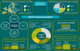 ECCOS 2013 Infographic CCO Europe CEO Communication Positioning