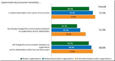 European Communication Monitor 2017 Results Modern Postmodern Hypermodern Hypermodernity consumer mentality zerfass et al. 2017 p. 73