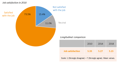 Graphic 4 European Communication Monitor 2018 Overall job satisfaction of communication professionals in Europe is slowly decli