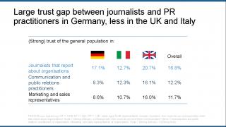 TiCS19-Trust-in-professional-Communicators-in-Italy-Germany-UK