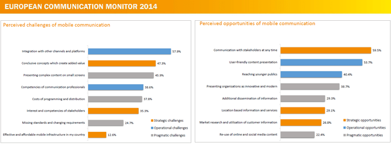 Zerfass et al 2014 pp 102-103 European Communication Monitor 2014 Mobile Communication Opportunities Challenges