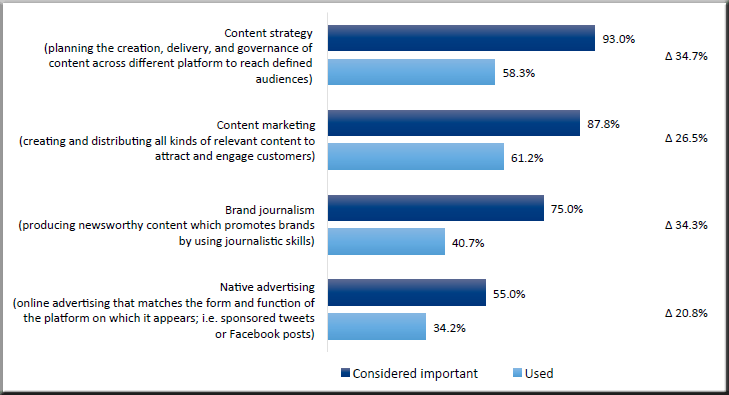 Zerfass et al 2015 p 34 European Communication Monitor 2015 Content Management Content Strategy Marketing Brand Journalism Native Advertising
