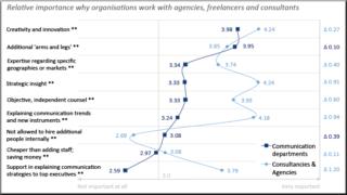 Zerfass et al 2015 p 89 European Communication Monitor 2015 Clients Communication Agency Agencies Perception