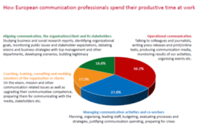 Zerfass et al 2016 p 44 European Communication Monitor 2016 Communication Practices Aligning Operational Coaching Training Consulting Enabling Managing