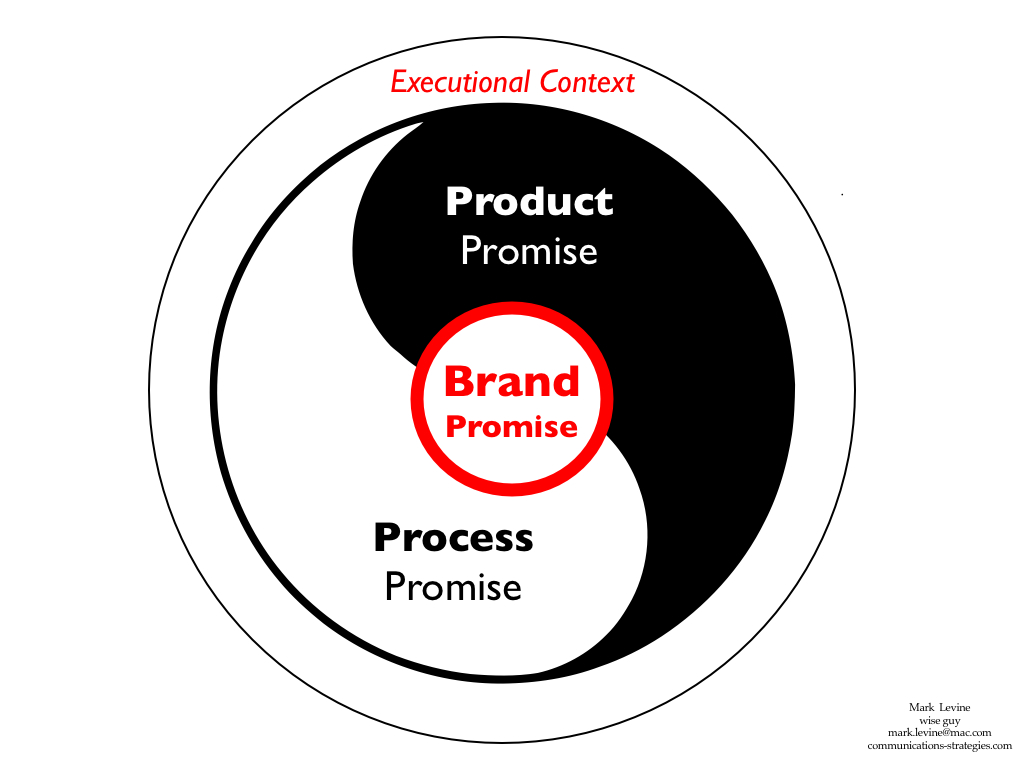 Brand Story I