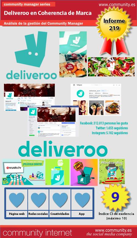 infografia-deliveroo-coherencia-de-marca-digital-analisis-community-internet
