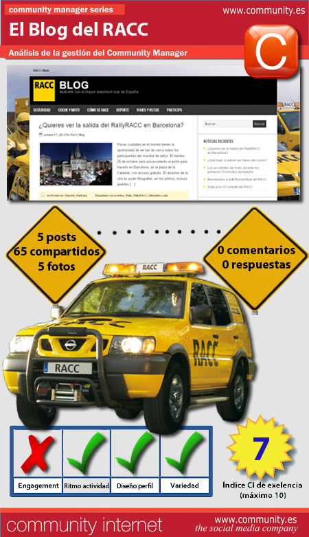infografia blog RACC barcelona community internet the social media company redes sociales community manager