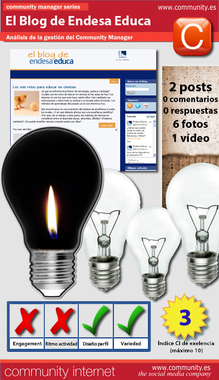 infografia blog endesa educa community internet the social media company redes sociales community manager