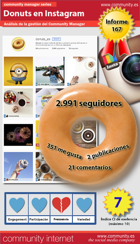 infografia donuts Instagram analisis community manager community internet the social media company