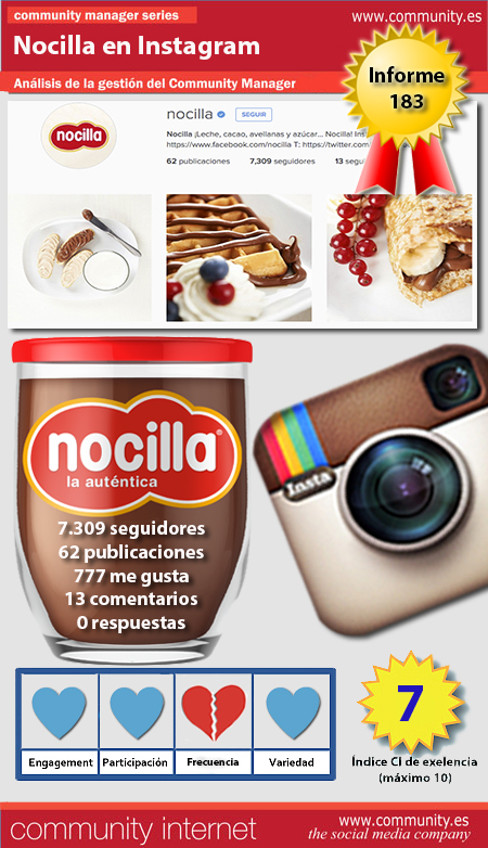 infografia nocilla Instagram analisis community manager community internet
