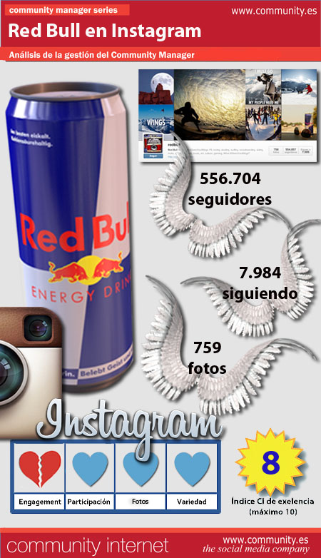 infografia red bull Instagram community internet redes sociales social media community manager