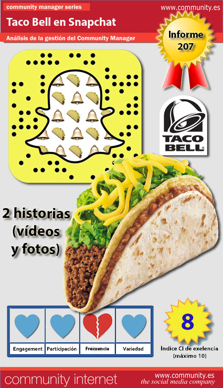 infografia taco bell Snapchat analisis community internet the social media company