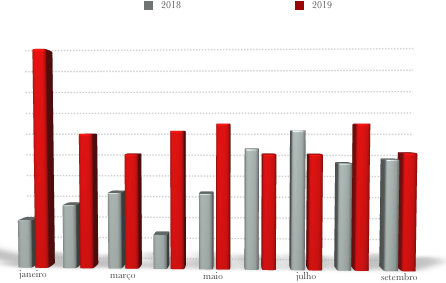 gráfico de investimentos
