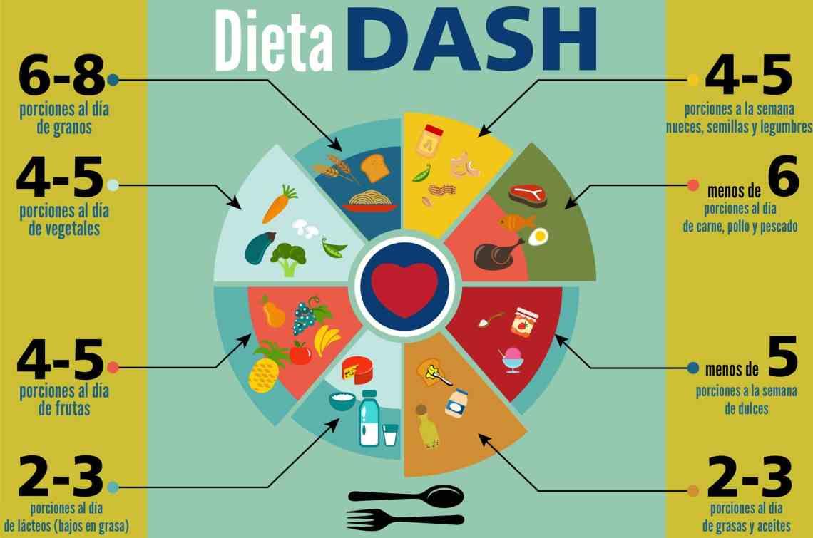 Dieta DASH: la dieta más saludable para perder peso