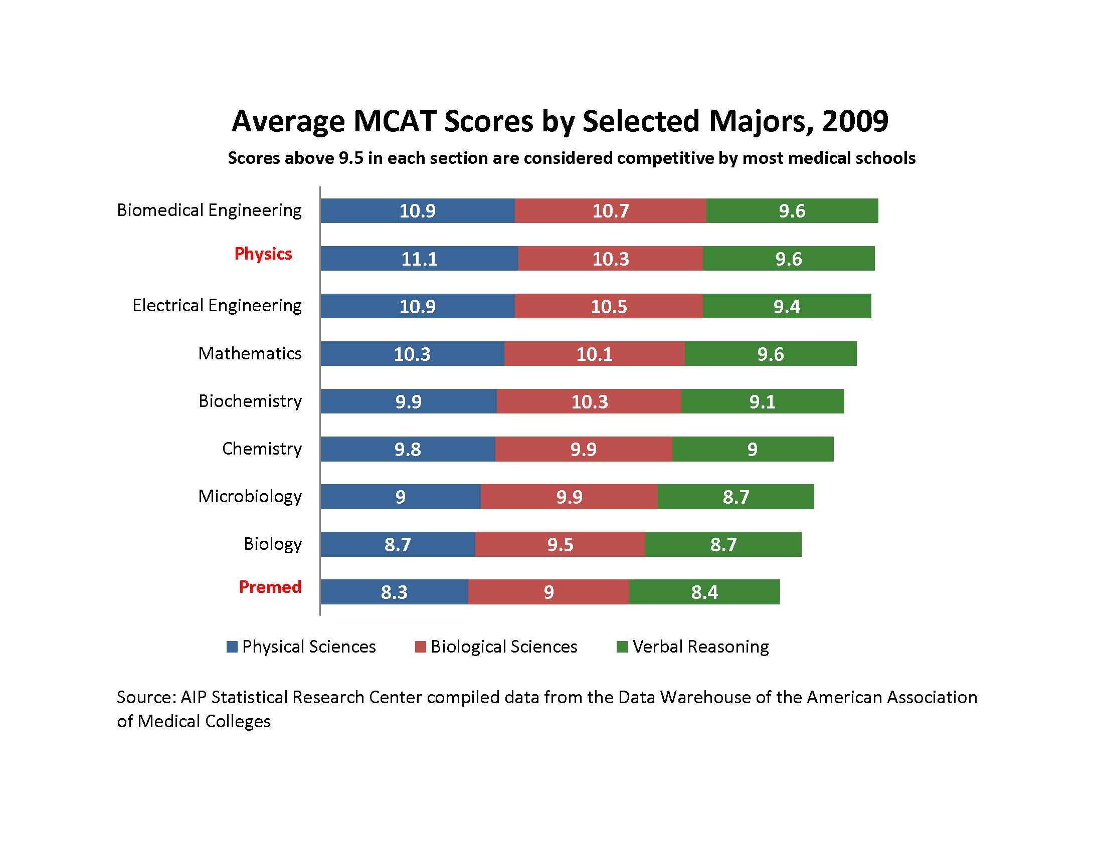 Engineering Jobs For Physics Majors