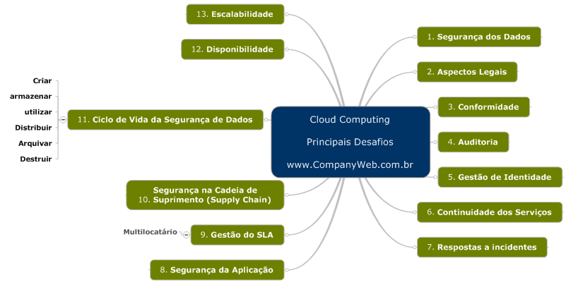 Cloud Computing Principais Desafios