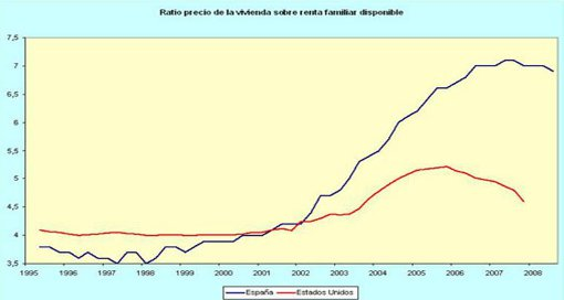precio vivienda sobre renta disponible