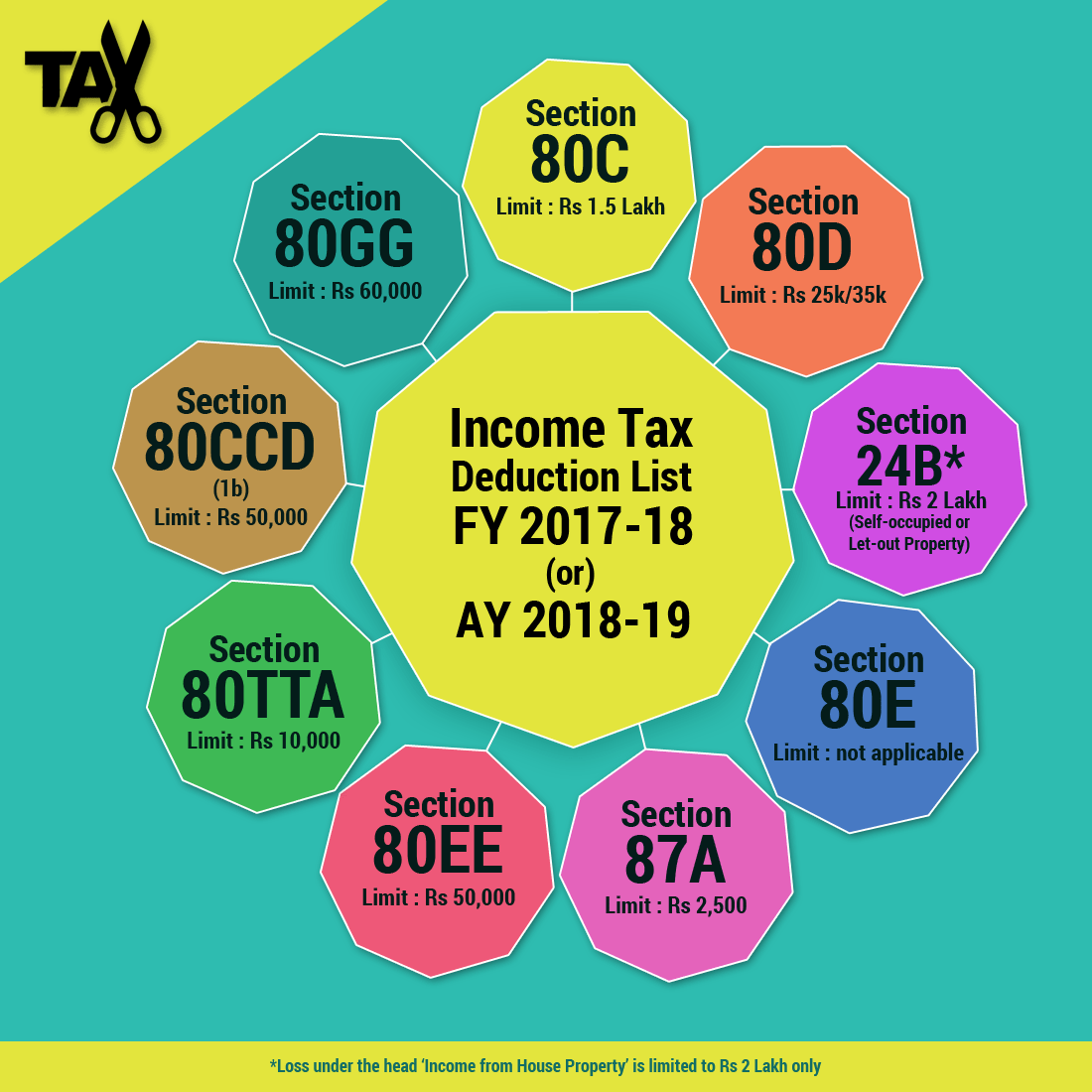 Income Tax Deductions For The Fy 20