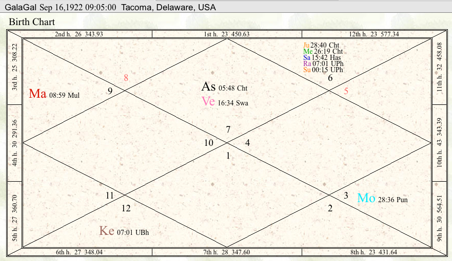 Vedic Astrology Compatibility Reports And Wedding Muhurtas