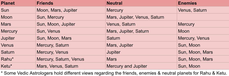 Vedic Astrology planet friends enemies neutral