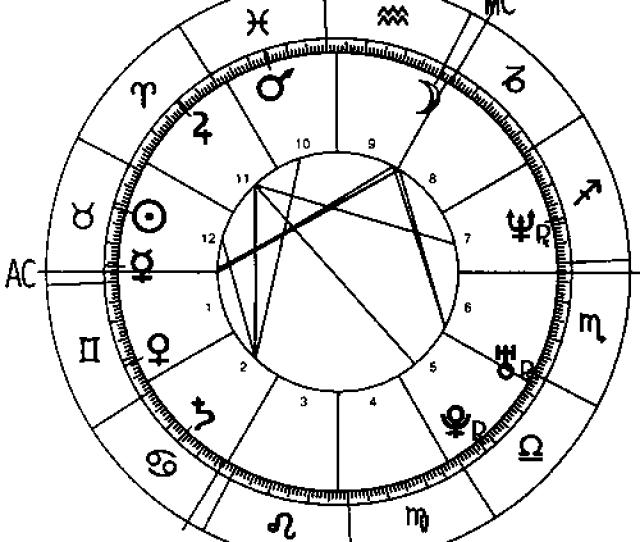 Complete Horoscope Birth Chart