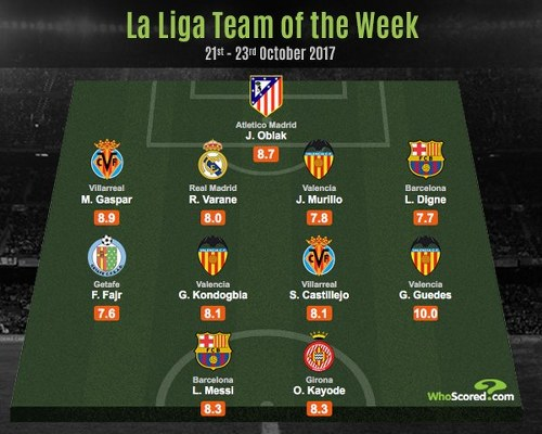 Kayode, Messi Included In LaLiga Team of the Week