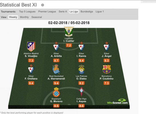 Etebo Included In LaLiga Team Of The Week After Las Palmas Debut