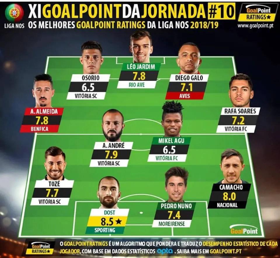 Mikel Agu Makes Portuguese League Team Of The Week