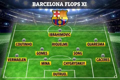 Ibrahimovic, Coutinho Make Worst Barcelona Players Of The Last 20 Years List