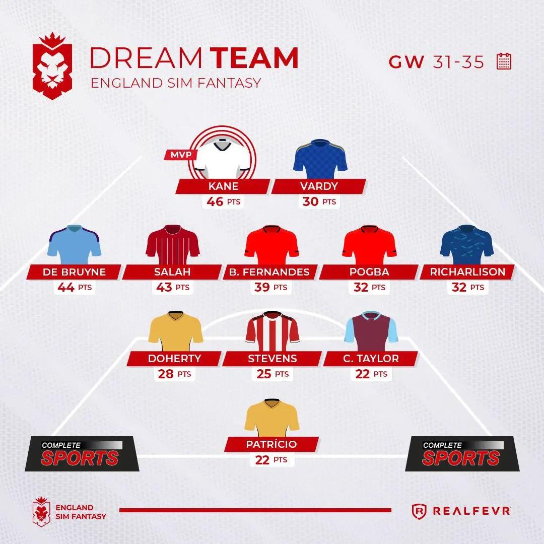 England Sim Fantasy – Gameweek 31-35 Highlights