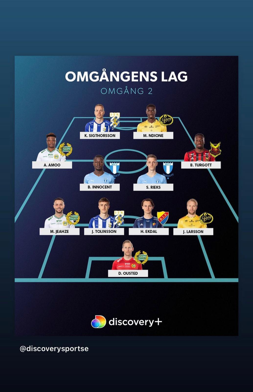 Ex-Golden Eaglets Star Amoo Makes Swedish League Team Of The Week