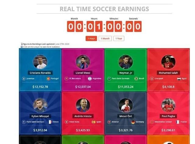 The World's Highest-Paid Soccer Stars