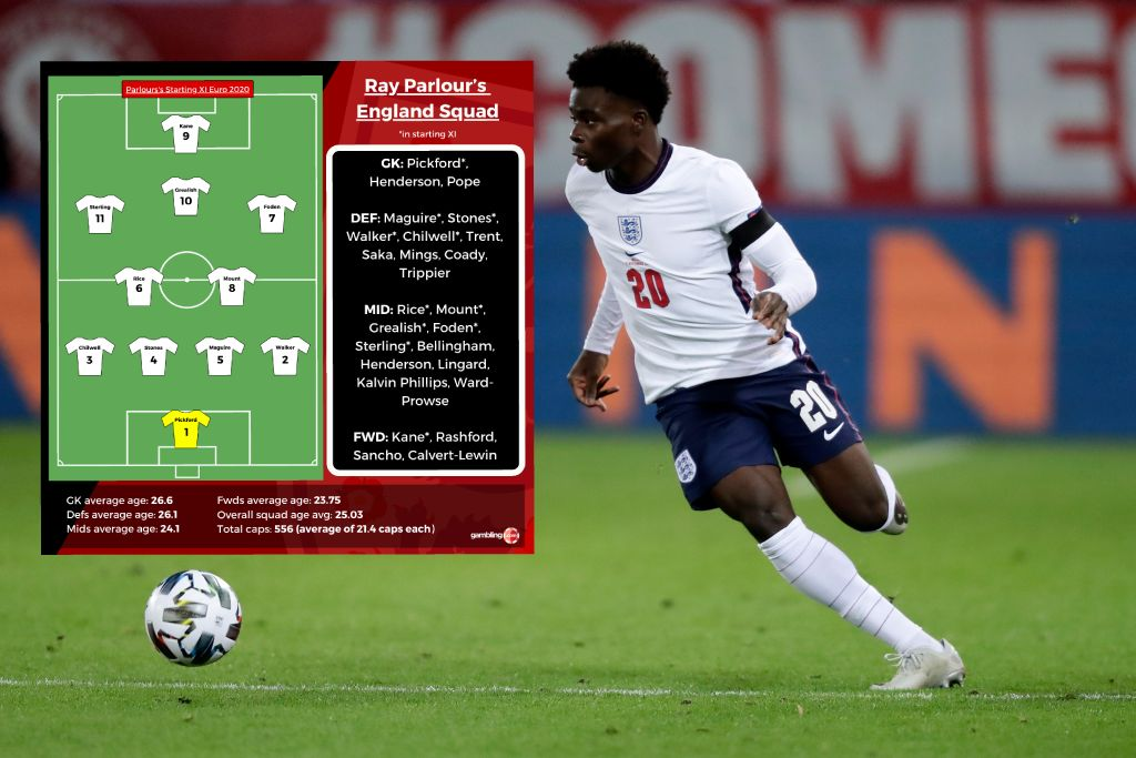 Arsenal Bias? –Parlour Picks Saka Ahead Of Shaw In Personal 26-man EnglandEuro 2020Squad