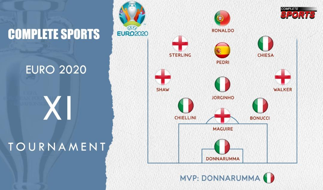 Completesports.com's Euro 2020 Best XI