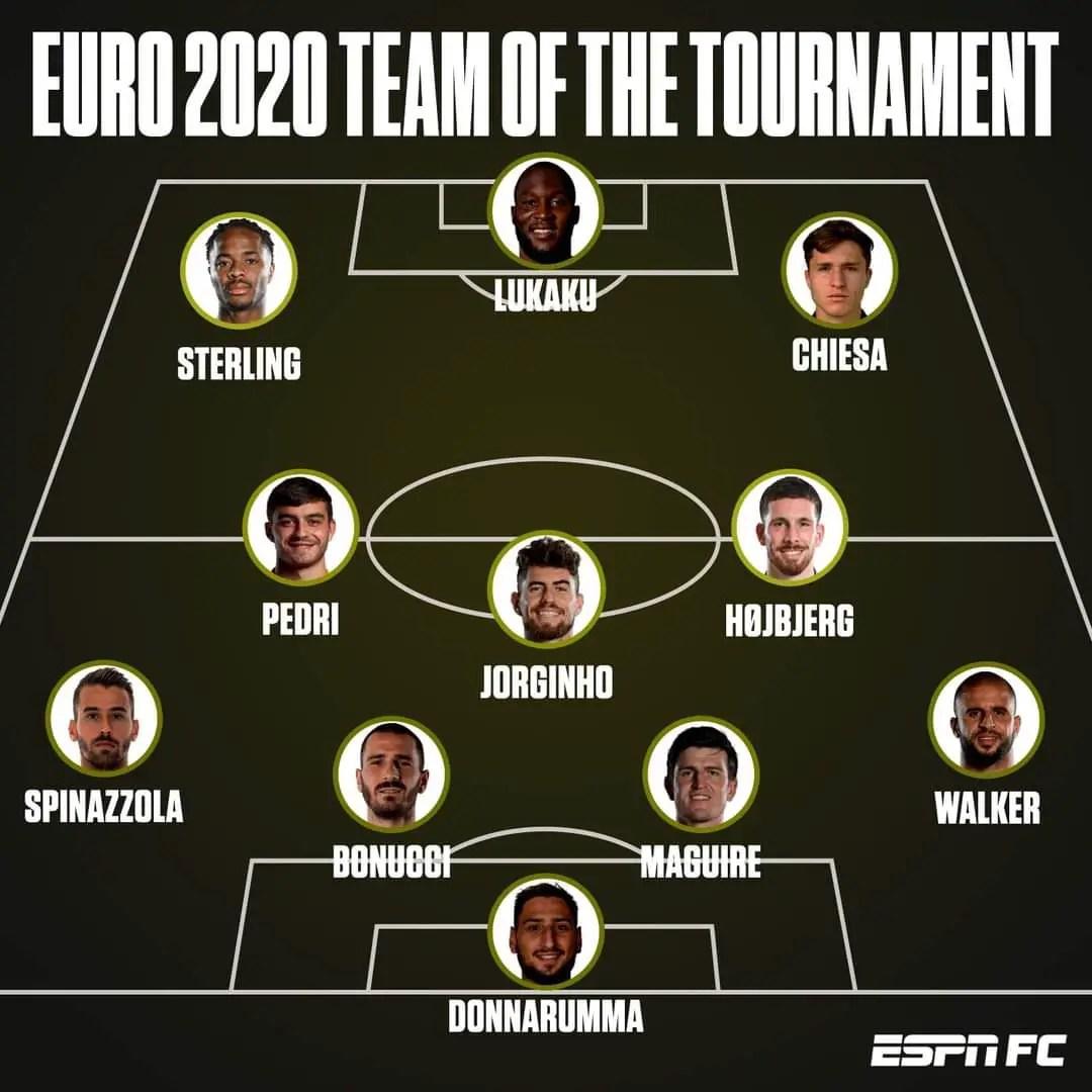 Euro 2020: Ronaldo misses out as Italy, England Dominate UEFA Team Of The Tournament