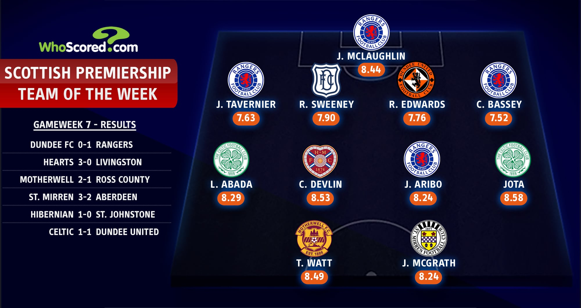 Aribo Makes Scottish Premiership Team Of The Week