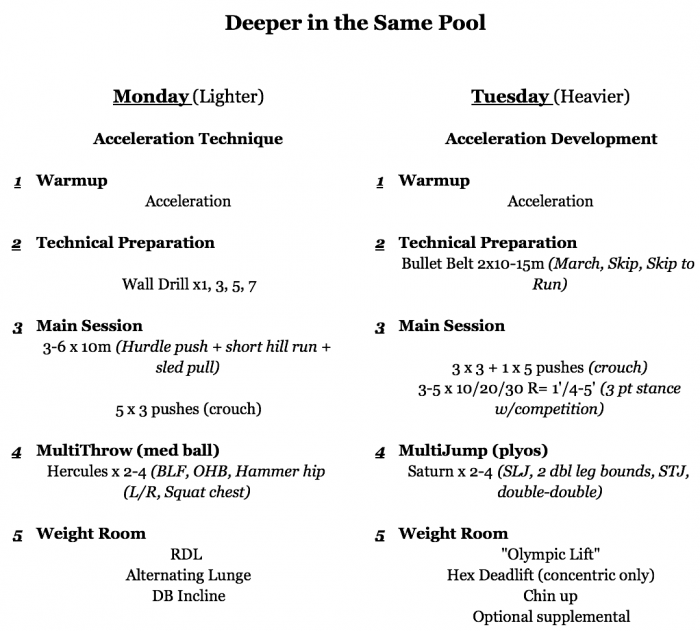 training themes for sprinters
