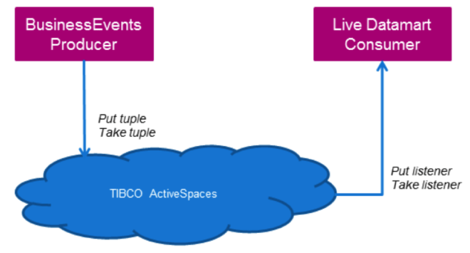 TIBCO ActiveSpaces