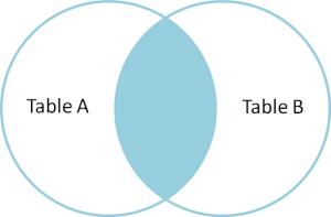 SQL Inner Join Example