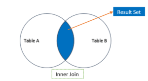 SQL Join Tutorial | SQL Join Example | SQL Join 3 tables | Inner