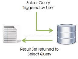 SQL Statements - Select Statement