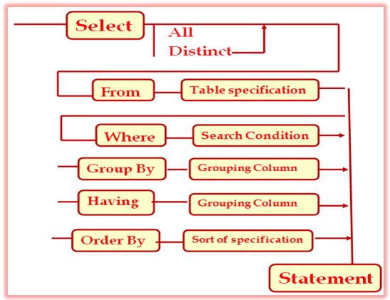 Execution of Select Statement