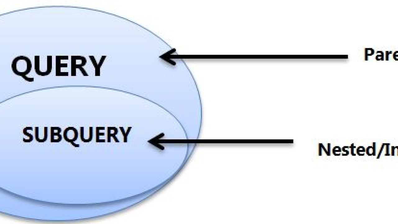 Subqueries in SQL | Correlated Subquery | Difference Between