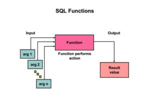SQL Functions List